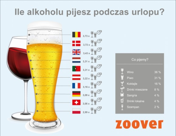 Ile piją Polacy na wakacjach a ile Anglicy
