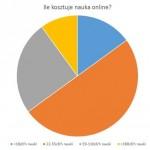 Polacy-coraz-czesciej-stawiaja-na-nauke-przez-internet