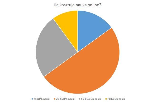 Polacy coraz częściej stawiają na naukę przez internet