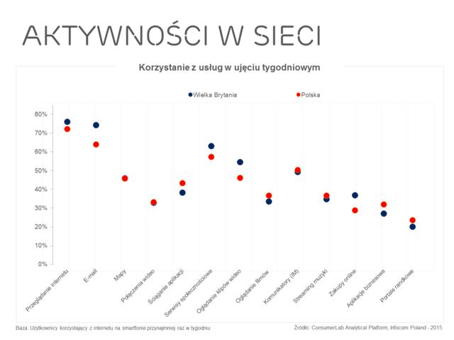 Polacy-nadal-dokonuja-zakupow-internetowych-rzadziej-niz-Brytyjczycy-czy-Niemcy